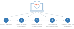 Why VPNS aren't right for vendor access