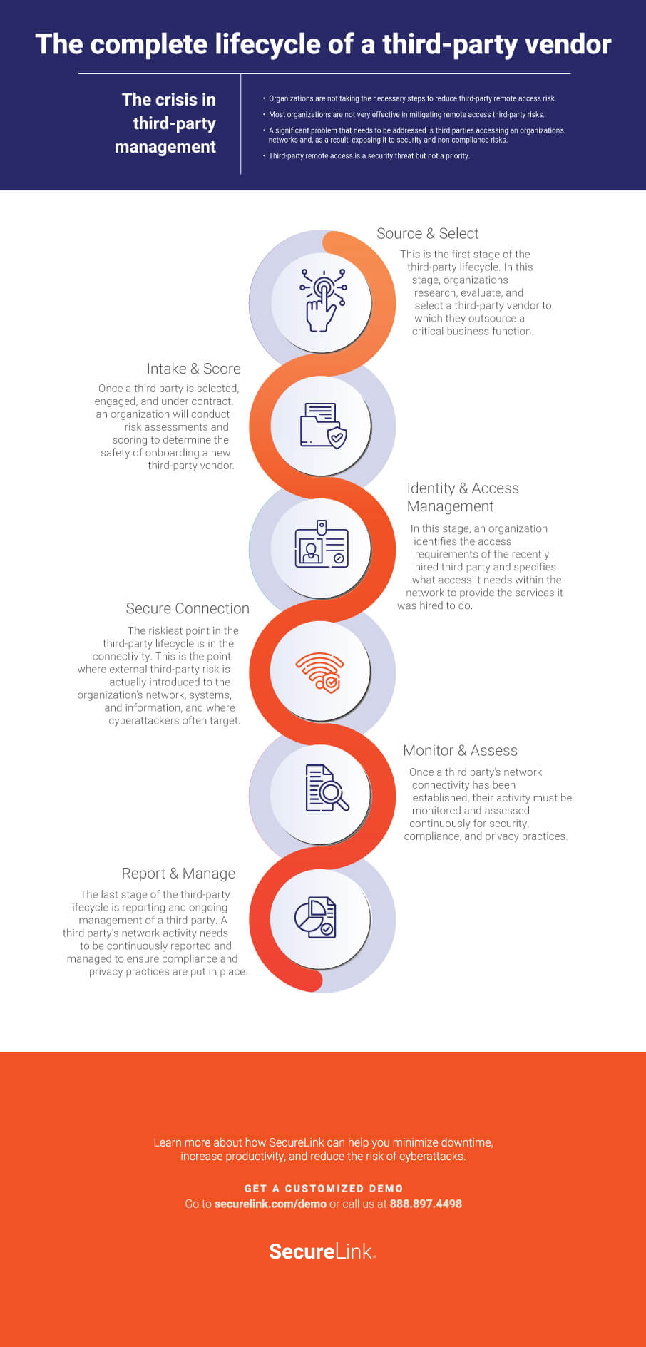 Infographic on the six stages of the third party lifecycle