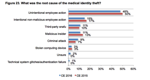 Ponemon graph of the root cause of medical identity theft